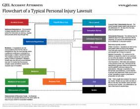Law Suite personal injury lawsuit timeline w flowchart 187 gjel accident