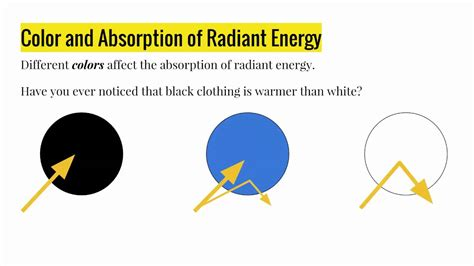 Is The Color Of Energy by Grade 7 Science Radiant Energy