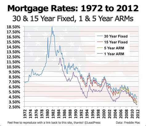 housing loan rates in usa a history of us mortgage rates