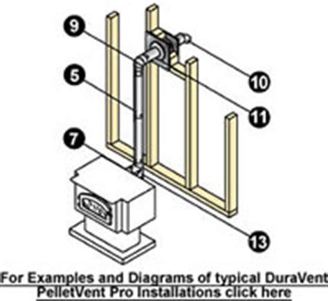 wood stove pipe clearances acpfoto