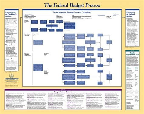 federal budget process flowchart congressional operations poster federal legislative and