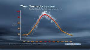 Tornado occurring somewhere in the u s on a given day based on tornado