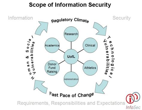 Scope Of Mba In Safety Management by Policy Foundation And Management Information Security Office