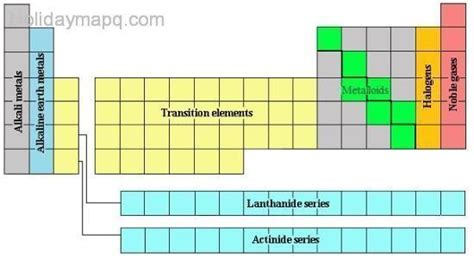 periodic table section names periodic table families holidaymapq com