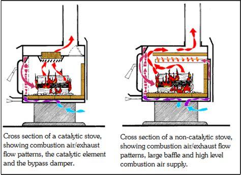 Non Catalytic vs Catalytic Woodstoves ? Calorimetri
