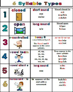 vv pattern spelling words teacher s take out 6 syllable type poster
