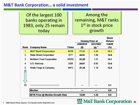 m t bank stock price m t bank corp form 8 k ex 99 march 11 2010