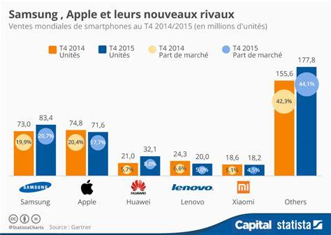 Smartphones : Apple, Samsung et leurs nouveaux rivaux   Capital.fr