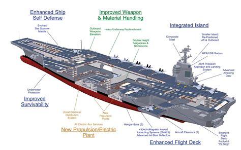 Suite Home Hangar Design Group E Os Custos Continuam Subindo Poder Naval A