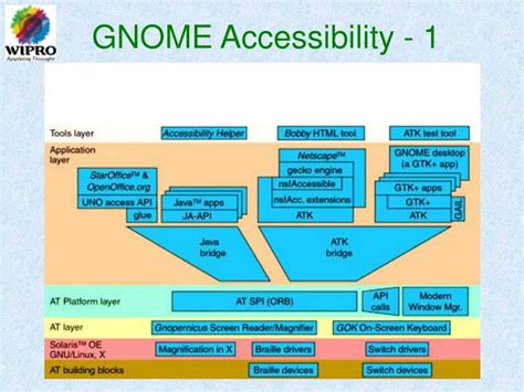 gnome accessibility themes ppt accessibility equal access to free software