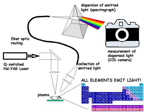 Laser Spectroscopy modbus in a nutshell plus a introduction to iot and