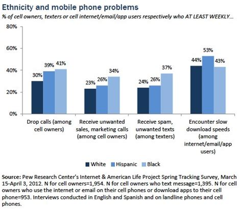 national do not call list for cell phones mobile phone problems pew research center