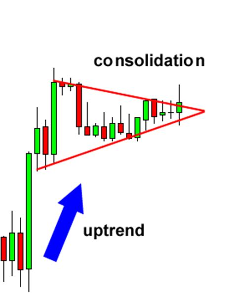 candlestick pattern pennant how to trade bearish and bullish pennants in forex