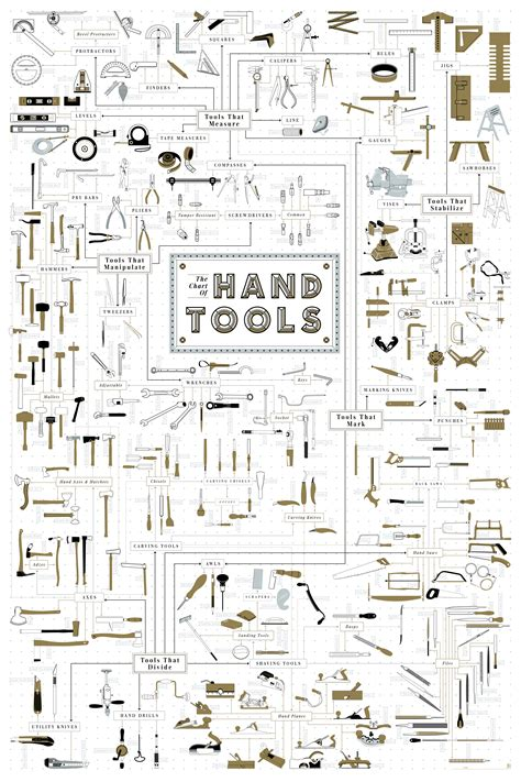 tool chart this chart arranges more than 300 tools into one