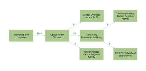 purchasing procedure flowchart 5 best images of simple procurement process flowchart