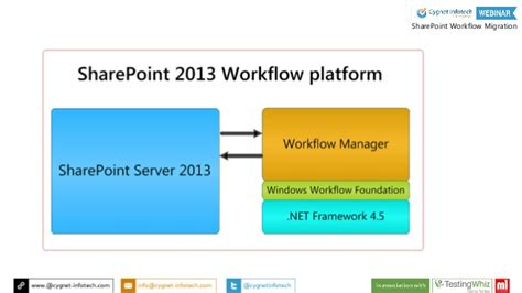sharepoint 2013 foundation workflow sharepoint foundation 2013 workflow 28 images getting