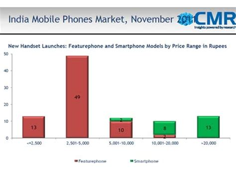 Cell Phone Lookup India Cheaper Phones Still Rule As Indian Mobile Sales Up