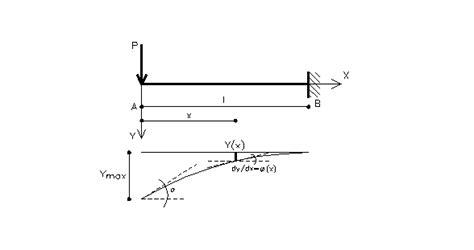 rigidezza flessionale mensola l equazione differenziale della linea elastica