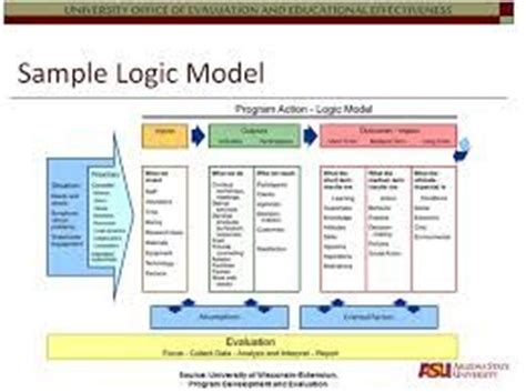 logic model template powerpoint 36 best images about planning on templates for