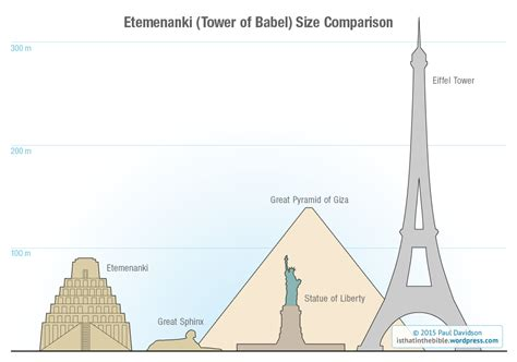 babel a blog of modern architecture the tower of babel did it exist and what does the story