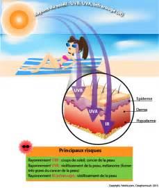 uv b le cancer de la peau carcinome et m 233 lanome creapharma