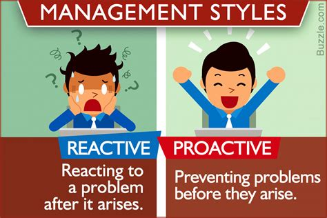the spirited human proactive tools for a reactive world books understanding proactive and reactive management styles
