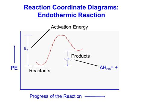 energy reaction coordinate diagram enthalpy h the heat transferred sys surr during a