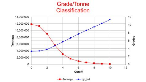 the economic definition of ore cut grades in theory and practice books maptek oakdale resources graphite project