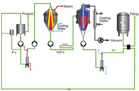 diagramme de fabrication du lait uht pdf flow diagram uht milk images how to guide and refrence