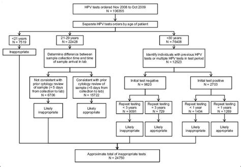 5 best images of clinical workflow diagram oncology