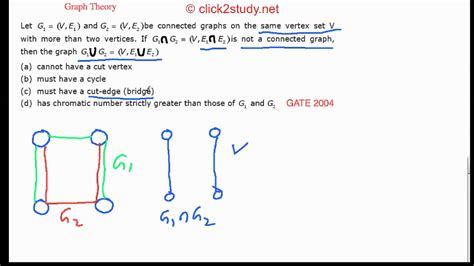template of union graph theory exle 1 026 gate cs 2004 graph union intersection