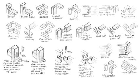 different types of joints in woodwork woodworking joint types plans free wistful29gsg