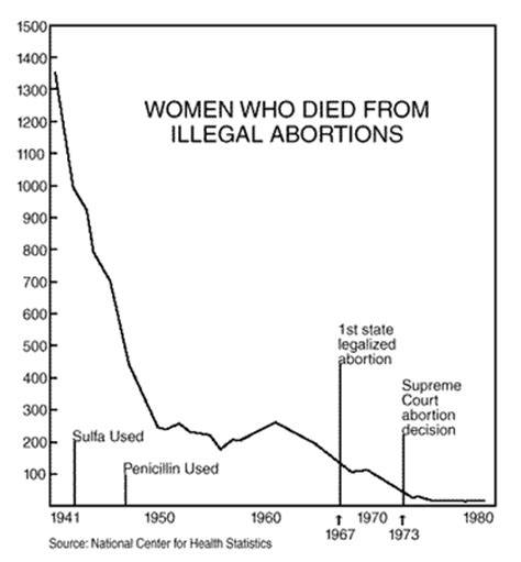 aborted dropped by case christian medical comment how many women really died from