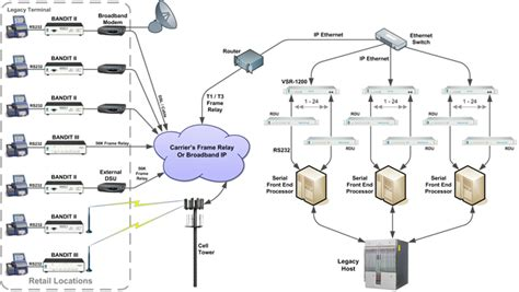 network physical diagram rdu encore networks