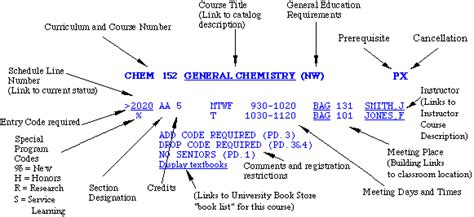 How Many Credits To Complete Mba Uw Bothell by Of Washington Time Schedule