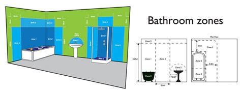 Bathroom Zones For Fans Bathroom Mirror Lighting