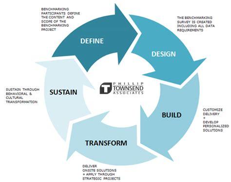 bench marking process economic model diagram economic model development