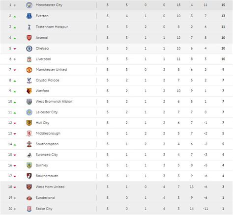 epl table last 5 games why man city might have already won the premier league title