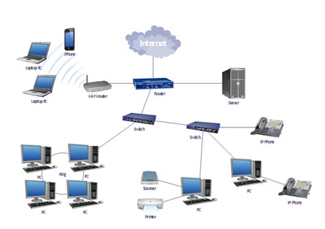 home lan network design lan topology diargam
