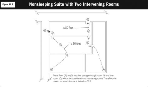 Calculate Area Of Room keyes life safety compliance 187 suites