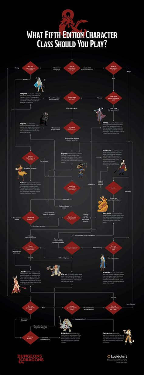 what should i play dungeons and dragons flowchart which 5e character class