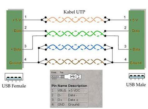 Kabel Usb Extender 15 Meter Transparan Biru cara membuat kabel usb extender 10 meter kursus gratis