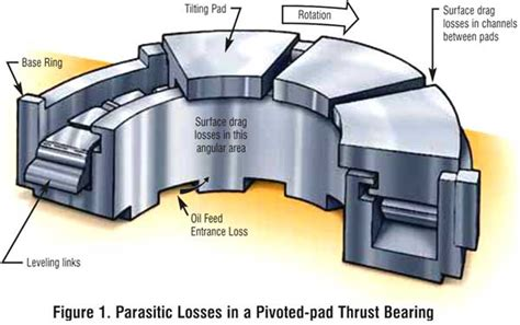 parasitic power losses in hydrodynamic bearings parasitic power losses in hydrodynamic bearings images