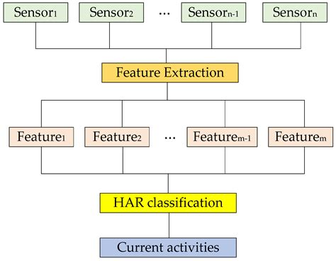 sensors free full text a review of the cmos buried sensors free full text a review of wearable