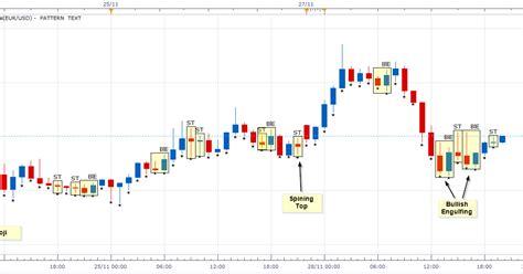 candlestick w pattern computational trading candle pattern indicator