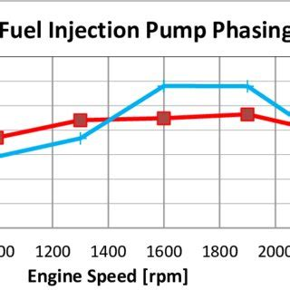 fuel injection pump phasing effect  geartrain impact noise  diesel engines