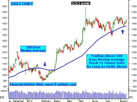 icici bank price icici bank tips technical analysis chart intraday