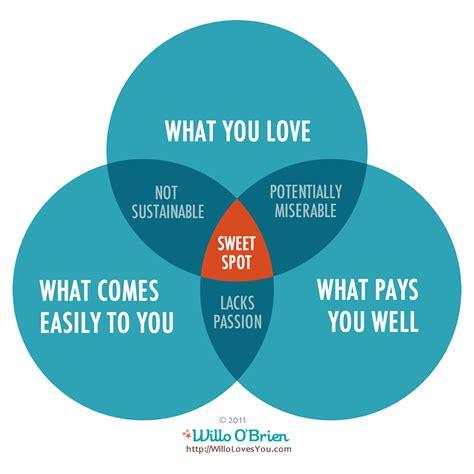 how do you do a venn diagram the of work what s your guiding compass