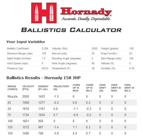 by the inch 357 mag ballistics 17 super mag ballistics chart