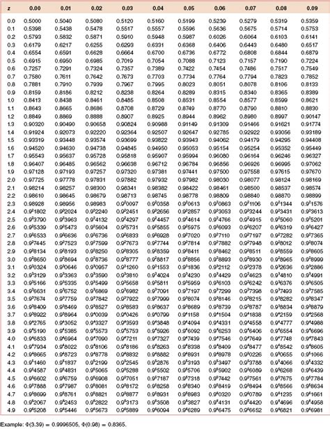 Standard Distribution Table by Standard Normal Distribution Table Negative Www Pixshark